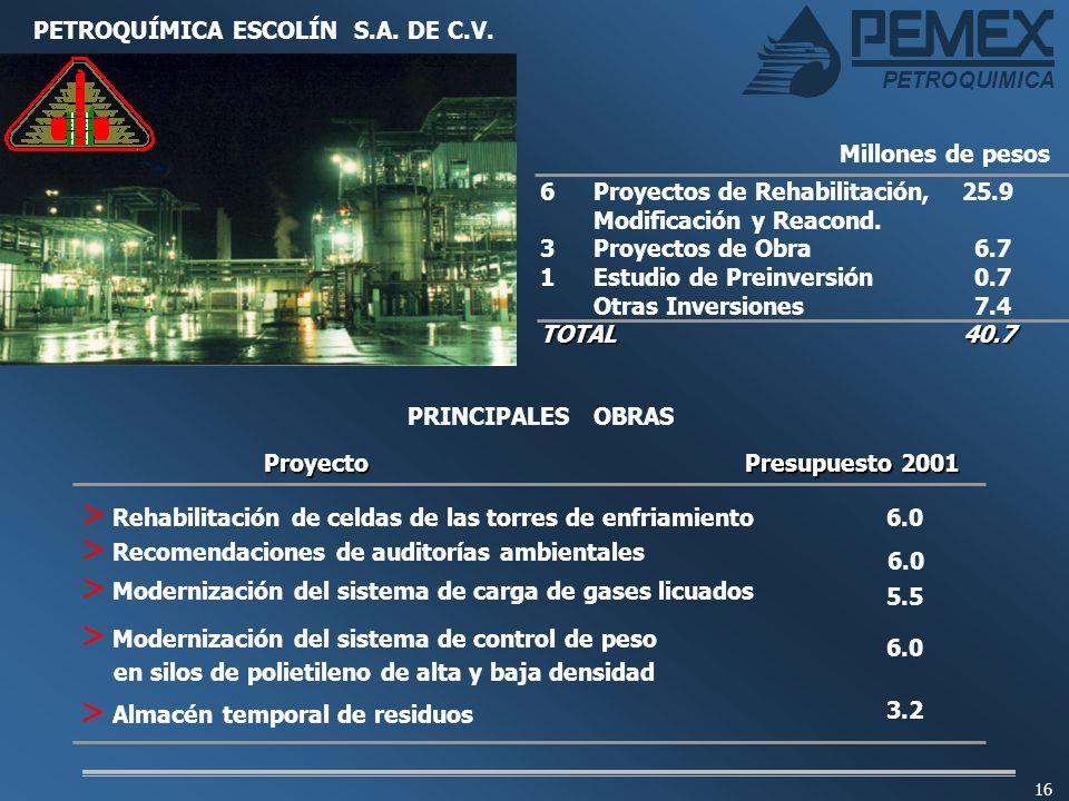 PETROQUIMICA 16 PETROQUÍMICA ESCOLÍN S.A. DE C.V. 6 6Proyectos de Rehabilitación, 25.9 Modificación y Reacond. 3 Proyectos de Obra6.7 1Estudio de Prei