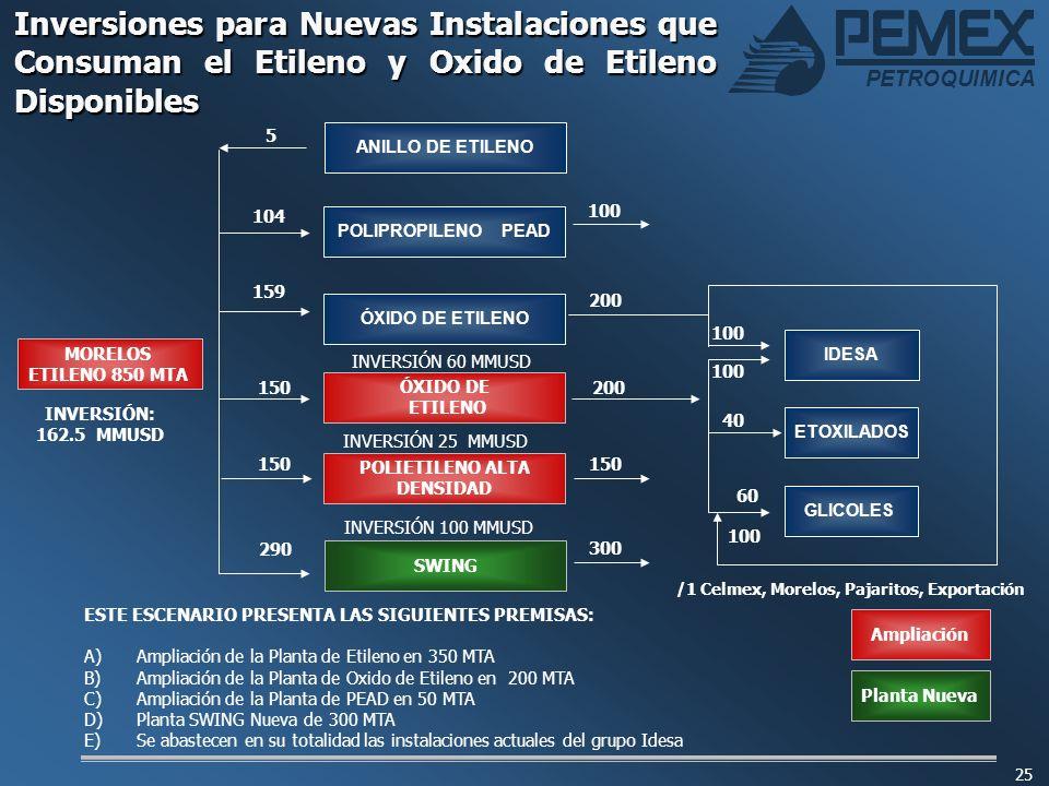 PETROQUIMICA 25 Inversiones para Nuevas Instalaciones que Consuman el Etileno y Oxido de Etileno Disponibles Ampliación Planta Nueva ESTE ESCENARIO PR