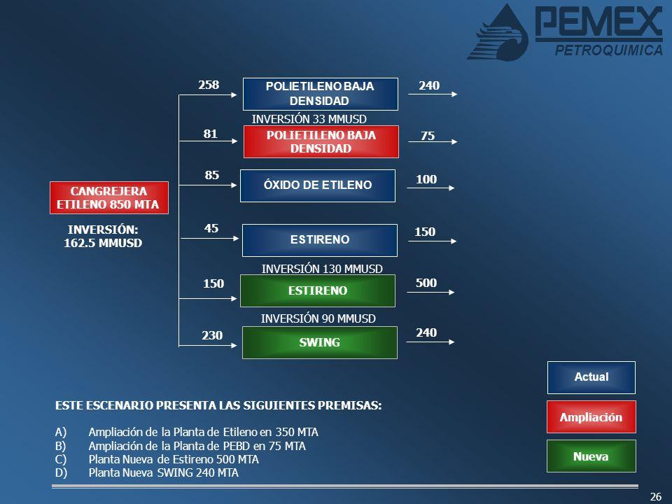 PETROQUIMICA 26 Ampliación ESTE ESCENARIO PRESENTA LAS SIGUIENTES PREMISAS: A) A)Ampliación de la Planta de Etileno en 350 MTA B) B)Ampliación de la P