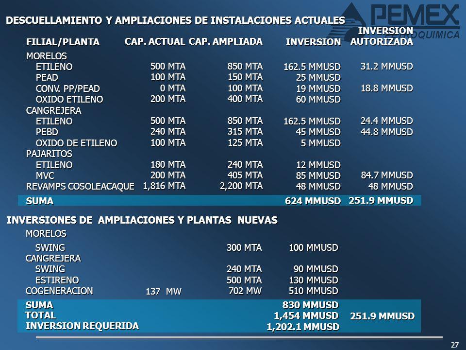 PETROQUIMICA 27 DESCUELLAMIENTO Y AMPLIACIONES DE INSTALACIONES ACTUALES FILIAL/PLANTAMORELOSETILENOPEAD CONV. PP/PEAD OXIDO ETILENO CANGREJERAETILENO