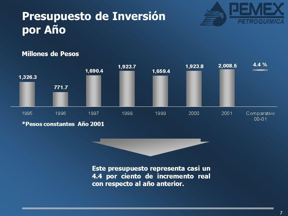 PETROQUIMICA 7 Presupuesto de Inversión por Año Millones de Pesos *Pesos constantes Año 2001 Este presupuesto representa casi un 4.4 por ciento de inc