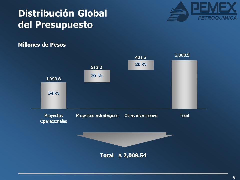 PETROQUIMICA 9 Distribución por Clasificación del Gasto Distribución Presupuestal por Concepto(Millones de Pesos)% Estudios de preinversión16.31 Investigación y Desarrollo55.83 Rehabilitación, Modif.