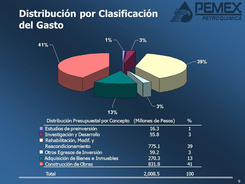 PETROQUIMICA 9 Distribución por Clasificación del Gasto Distribución Presupuestal por Concepto(Millones de Pesos)% Estudios de preinversión16.31 Inves