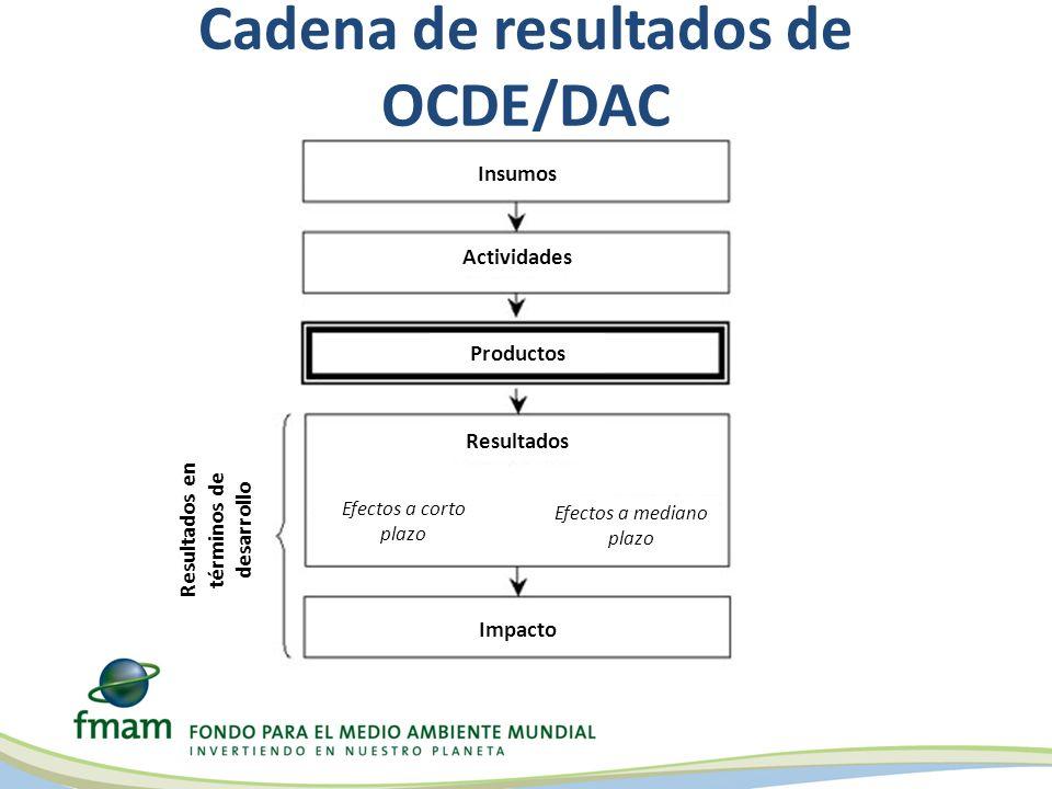 Cadena de resultados de OCDE/DAC Insumos Actividades Productos Resultados Impacto Efectos a mediano plazo Efectos a corto plazo Resultados en términos