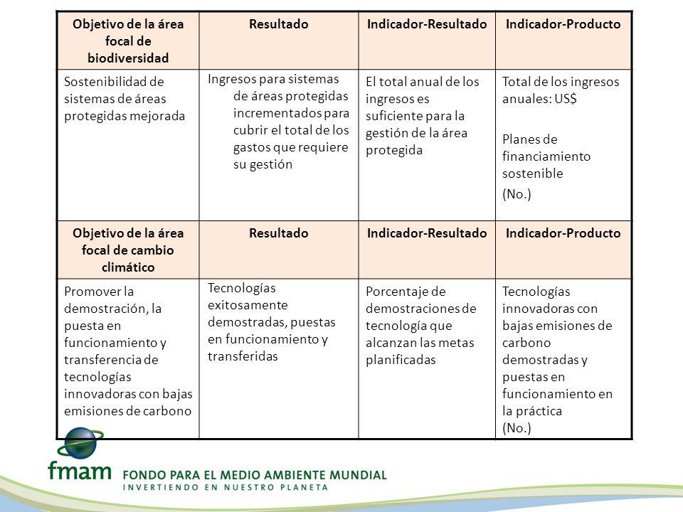 Objetivo de la área focal de biodiversidad ResultadoIndicador-ResultadoIndicador-Producto Sostenibilidad de sistemas de áreas protegidas mejorada Ingr