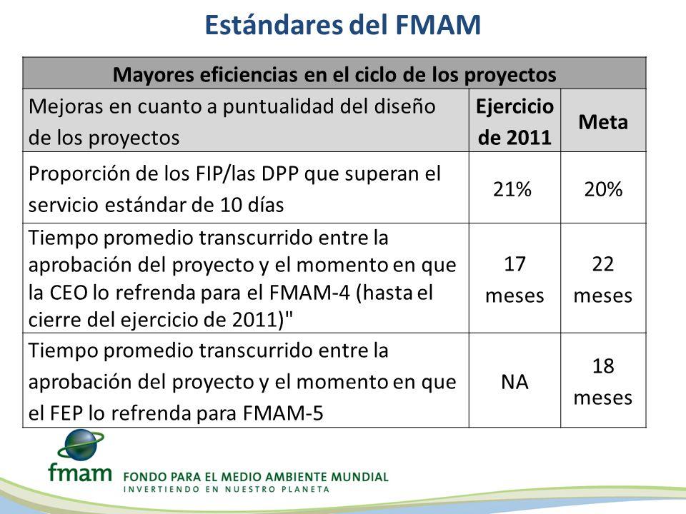 Estándares del FMAM Mayores eficiencias en el ciclo de los proyectos Mejoras en cuanto a puntualidad del diseño de los proyectos Ejercicio de 2011 Met