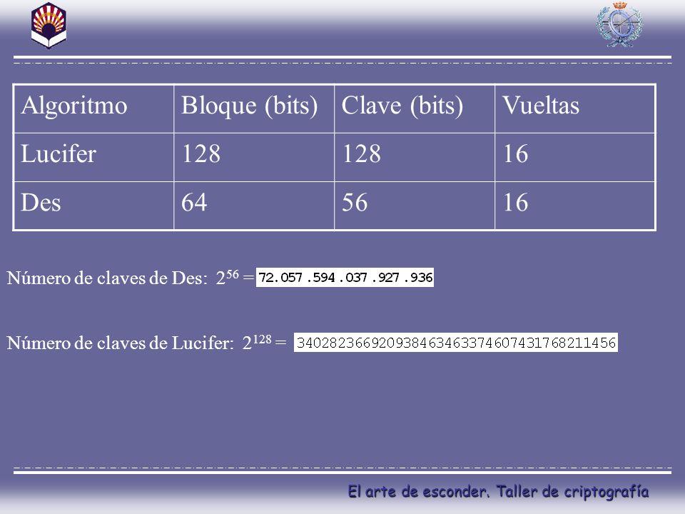 El arte de esconder. Taller de criptografía AlgoritmoBloque (bits)Clave (bits)Vueltas Lucifer128 16 Des645616 Número de claves de Des: 2 56 = Número d
