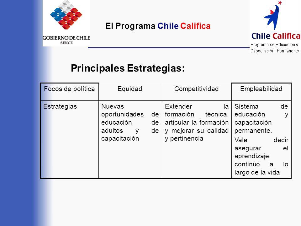 Principales Estrategias: Sistema de educación y capacitación permanente. Vale decir asegurar el aprendizaje continuo a lo largo de la vida Extender la