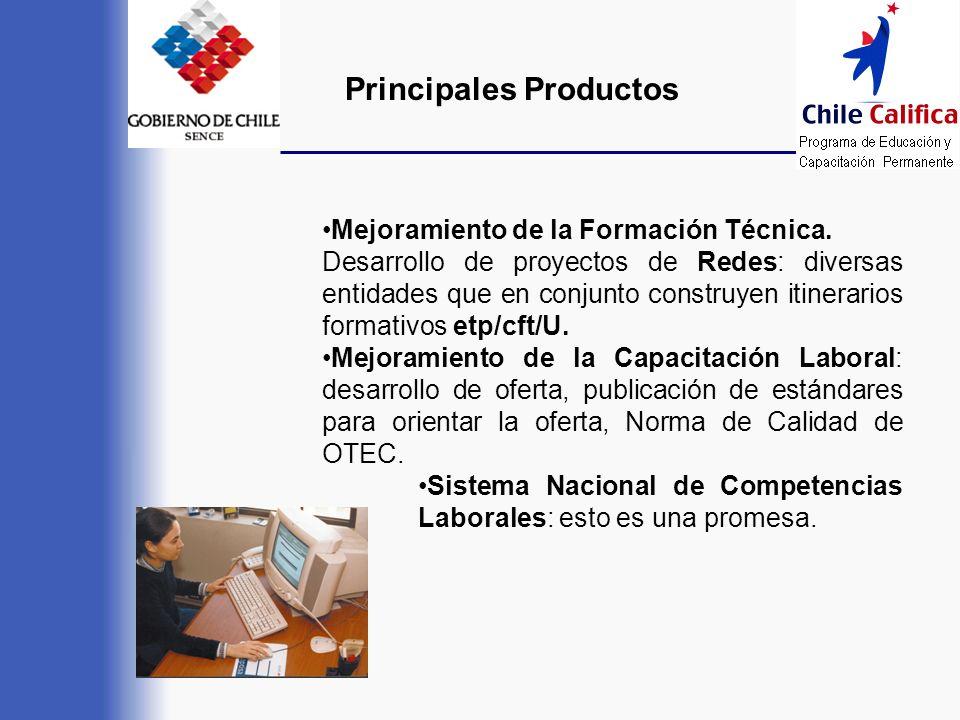 Principales Productos Mejoramiento de la Formación Técnica. Desarrollo de proyectos de Redes: diversas entidades que en conjunto construyen itinerario