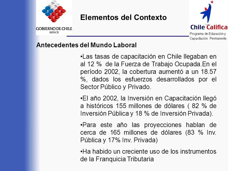 Antecedentes del Mundo Laboral Las tasas de capacitación en Chile llegaban en al 12 % de la Fuerza de Trabajo Ocupada.En el período 2002, la cobertura