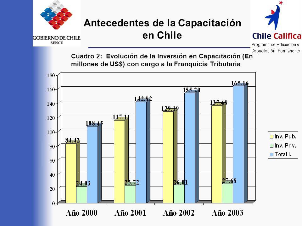 Antecedentes de la Capacitación en Chile Cuadro 2: Evolución de la Inversión en Capacitación (En millones de US$) con cargo a la Franquicia Tributaria