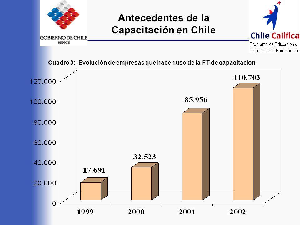 Antecedentes de la Capacitación en Chile Cuadro 3: Evolución de empresas que hacen uso de la FT de capacitación