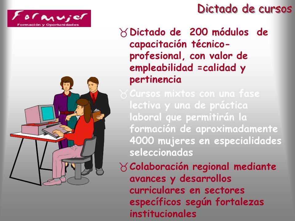 Documento de base para el desarrollo curricular Z Módulo de Formación para la Empleabilidad ZMódulo de Formación para la Ciudadanía ZInstrumentos de evaluación