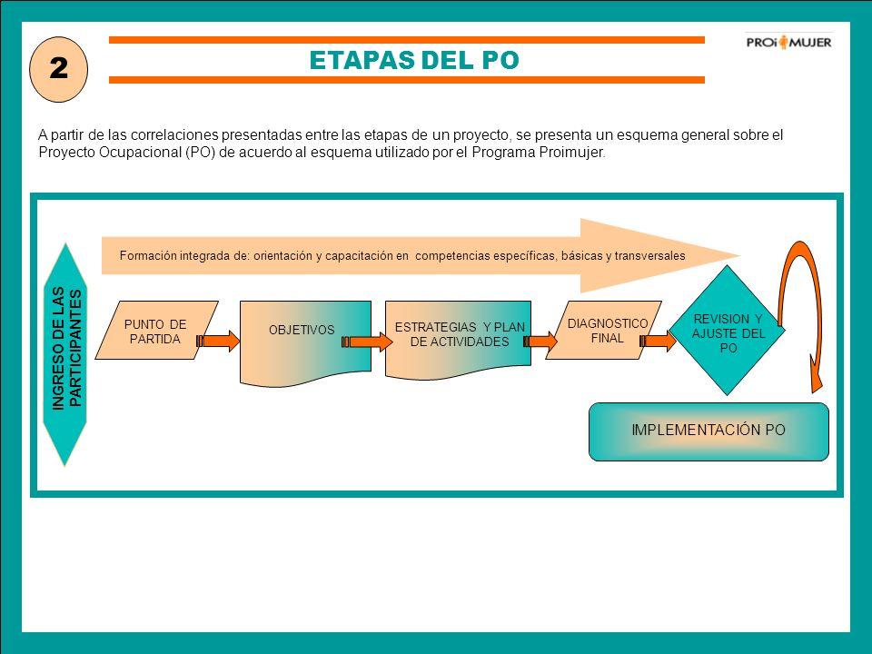 ETAPAS DEL PO A partir de las correlaciones presentadas entre las etapas de un proyecto, se presenta un esquema general sobre el Proyecto Ocupacional