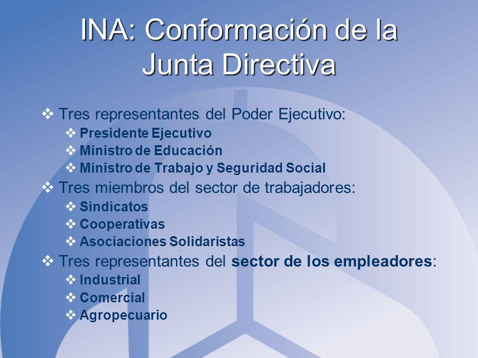 INA: Conformación de la Junta Directiva Tres representantes del Poder Ejecutivo: Presidente Ejecutivo Ministro de Educación Ministro de Trabajo y Segu