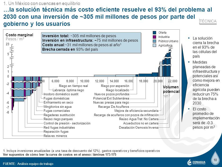 99 El incremento en infraestructura puede resolver hasta un ~50%* de la brecha de ~23,000 hm 3, a un costo de ~167 mil millones de pesos, sin embargo…