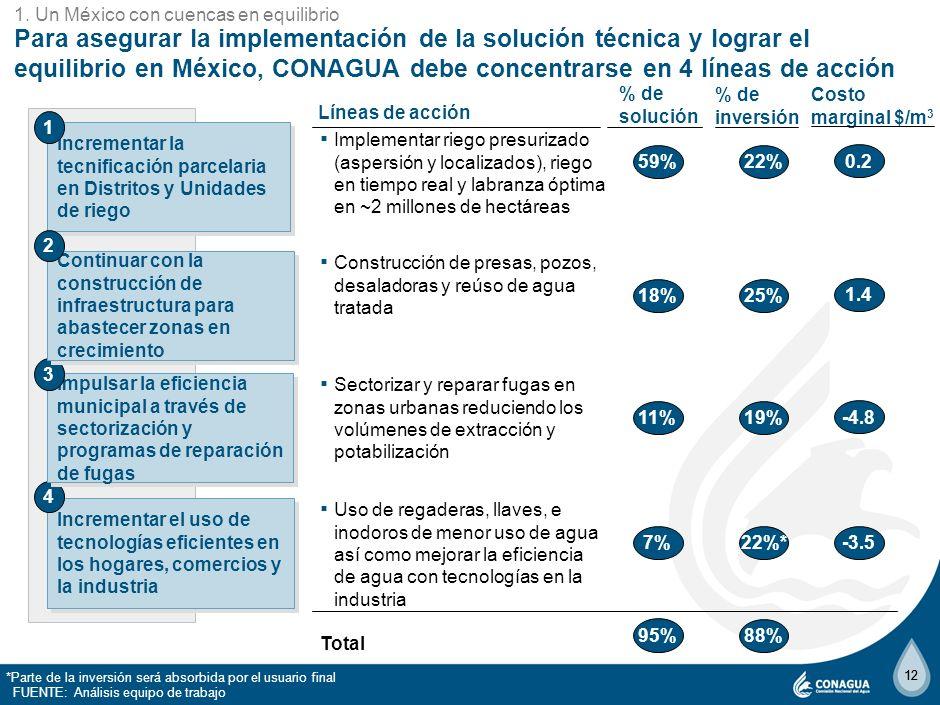 11 La solución técnica incluye acciones en 4 frentes 1 Inversión total en el período 2010-2030 2 Las medidas no requieren inversión, pero sí implican