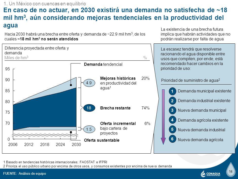 13 El reto será mayor que la solución para el país, si la aspiración es terminar con la sobreexplotación en el 2012 o 2018 5 25 20 15 10 0 2030 22.8 2