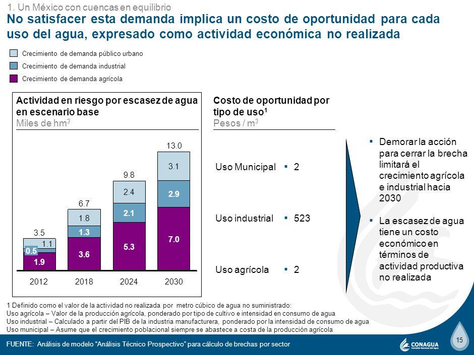14 En caso de no actuar, en 2030 existirá una demanda no satisfecha de ~18 mil hm 3, aún considerando mejoras tendenciales en la productividad del agu