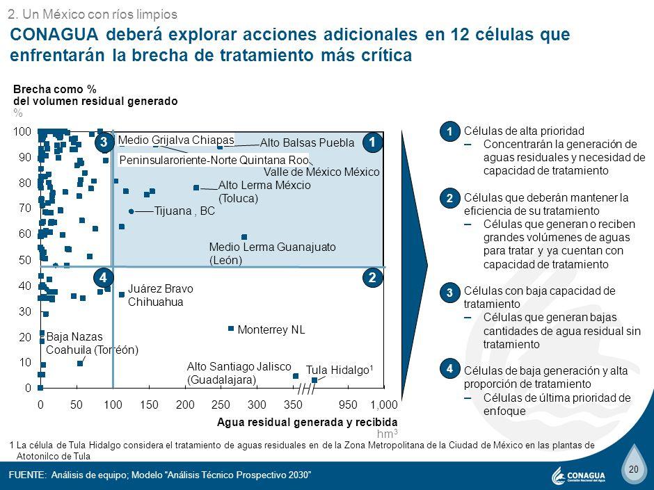 19 La brecha de tratamiento de aguas residuales municipales se concentrará en 5 Regiones Hidrológico Administrativas NOTA: Las Regiones Hidrológico Ad