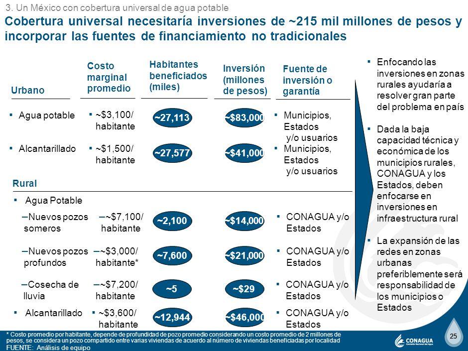 24 La población sin cobertura de agua potable se concentrará en 6 Regiones Hidrológico Administrativas NOTA: Las Regiones Hidrológico Administrativas