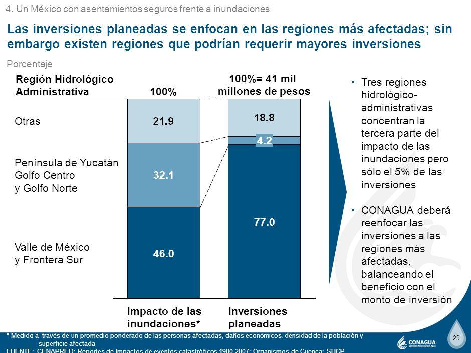 28 A nivel Región Hidrológico-Administrativa, los retos principales de la Agenda del Agua 2030 presentan distintos enfoques de solución NOTA: Las Regi