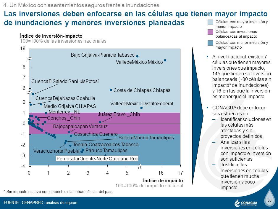 29 Las inversiones planeadas se enfocan en las regiones más afectadas; sin embargo existen regiones que podrían requerir mayores inversiones Tres regi
