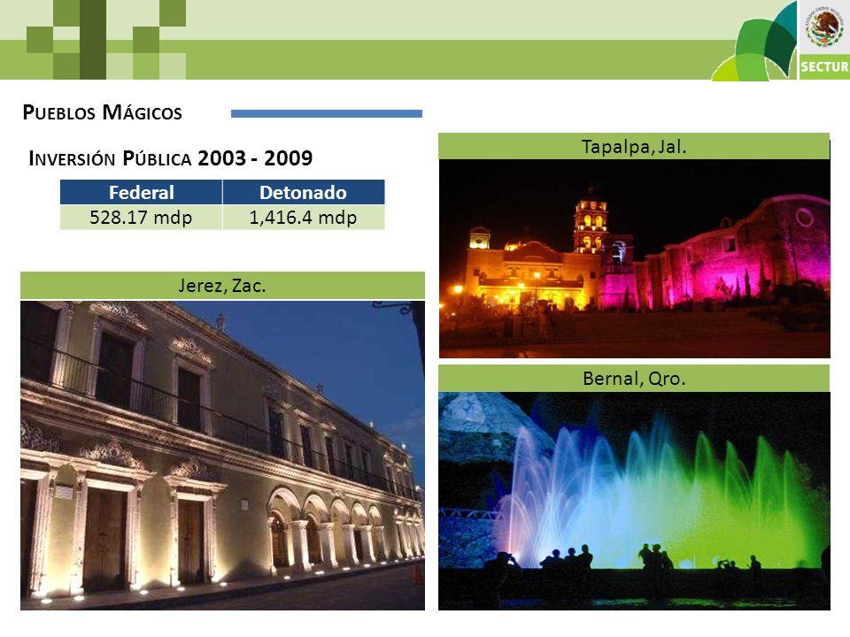 P UEBLOS M ÁGICOS I NVERSIÓN P ÚBLICA 2003 - 2009 FederalDetonado 528.17 mdp1,416.4 mdp Jerez, Zac. Bernal, Qro. Tapalpa, Jal.