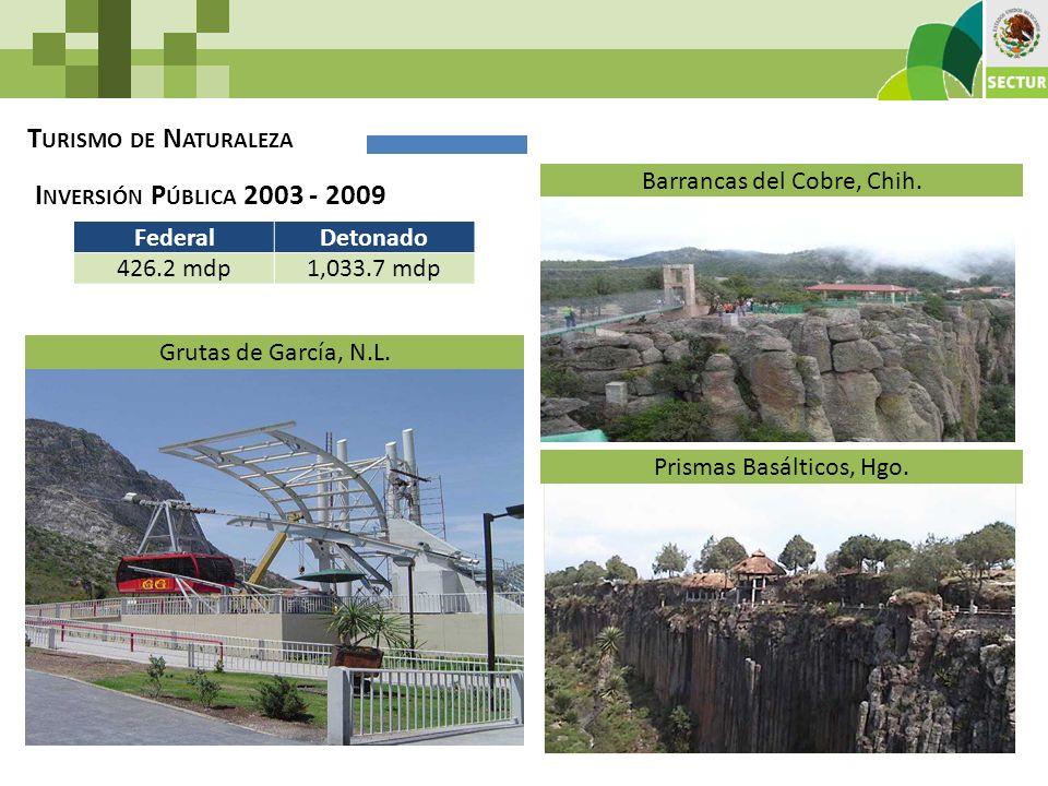 T URISMO DE N ATURALEZA I NVERSIÓN P ÚBLICA 2003 - 2009 FederalDetonado 426.2 mdp1,033.7 mdp Grutas de García, N.L. Prismas Basálticos, Hgo. Barrancas