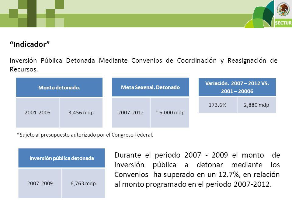 Indicador Inversión Pública Detonada Mediante Convenios de Coordinación y Reasignación de Recursos. Monto detonado. 2001-20063,456 mdp Meta Sexenal. D