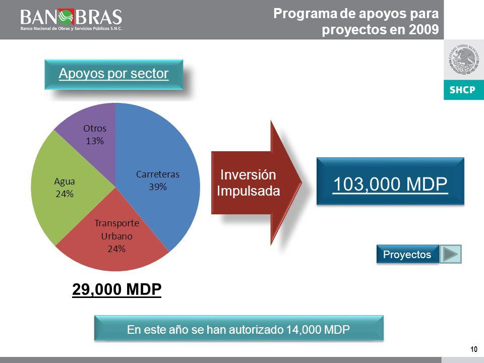 9 Apoyos del FONDO 2008 25,000 MDP Proyectos 15,000 MDP Proyectos 15,000 MDP Estudios 1,000 MDP Estudios 1,000 MDP Obras para Ampliación y Mantenimien