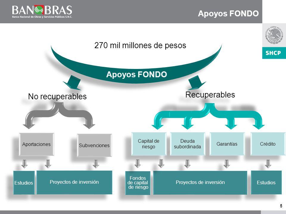4 Funciones Sectores: Carreteras Puertos Aeropuertos Ferrocarriles Transporte Urbano Carreteras Puertos Aeropuertos Ferrocarriles Transporte Urbano El