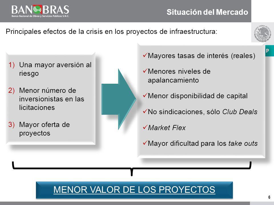 5 Apoyos FONDO Recuperables Crédito Garantías No recuperables Aportaciones Subvenciones Deuda subordinada Capital de riesgo 270 mil millones de pesos