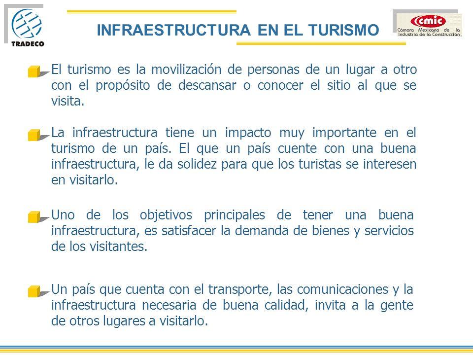 INFRAESTRUCTURA El que un país invierta en su infraestructura, trae remuneraciones a largo plazo.