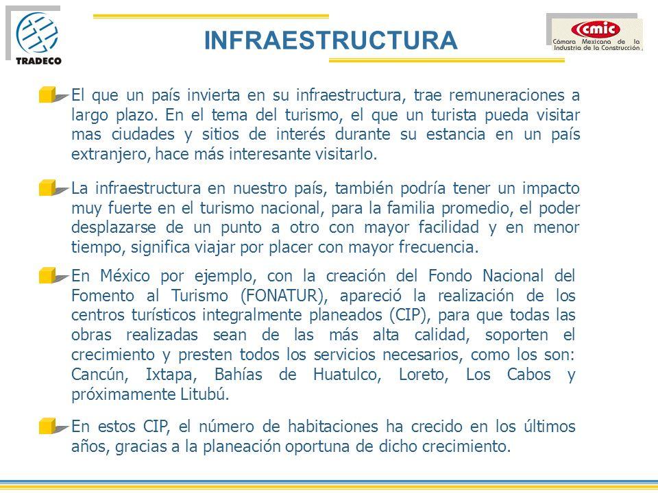 INFRAESTRUCTURA Aeropuertos, que cuenten con la tecnología y capacidad necesarias en zona.