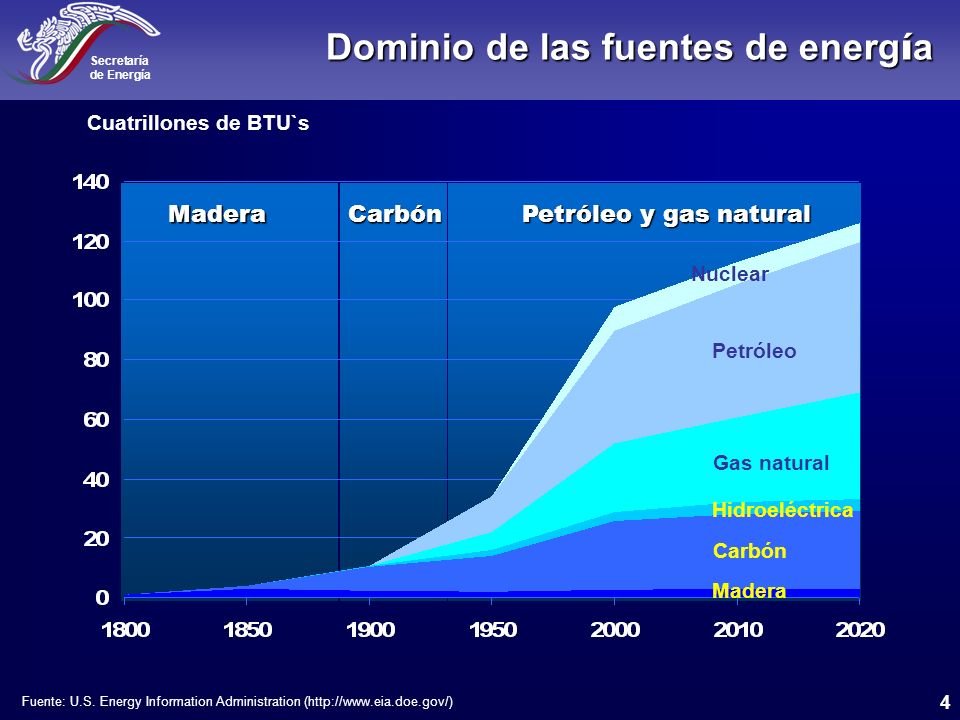Secretaría de Energía Una Perspectiva General Una Perspectiva General de la Energía en México Abril, 2005 FERNANDO ELIZONDO BARRAGAN Secretario de Energía