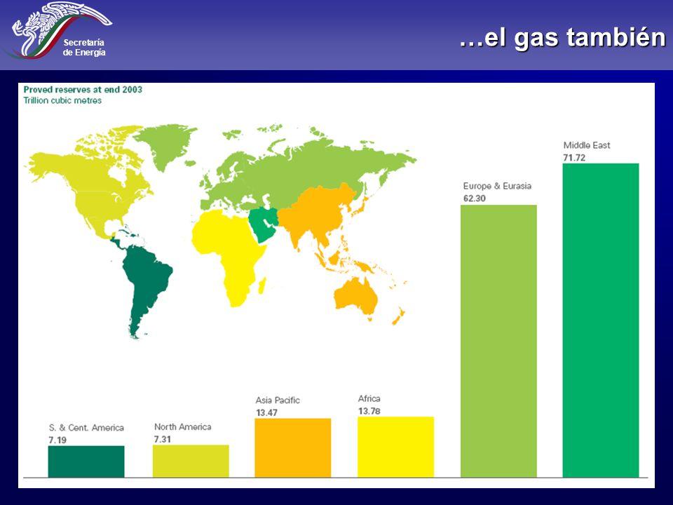 Secretaría de Energía 39 Escenario 2: Actual Producción de gas Millones de pies cúbicos por día
