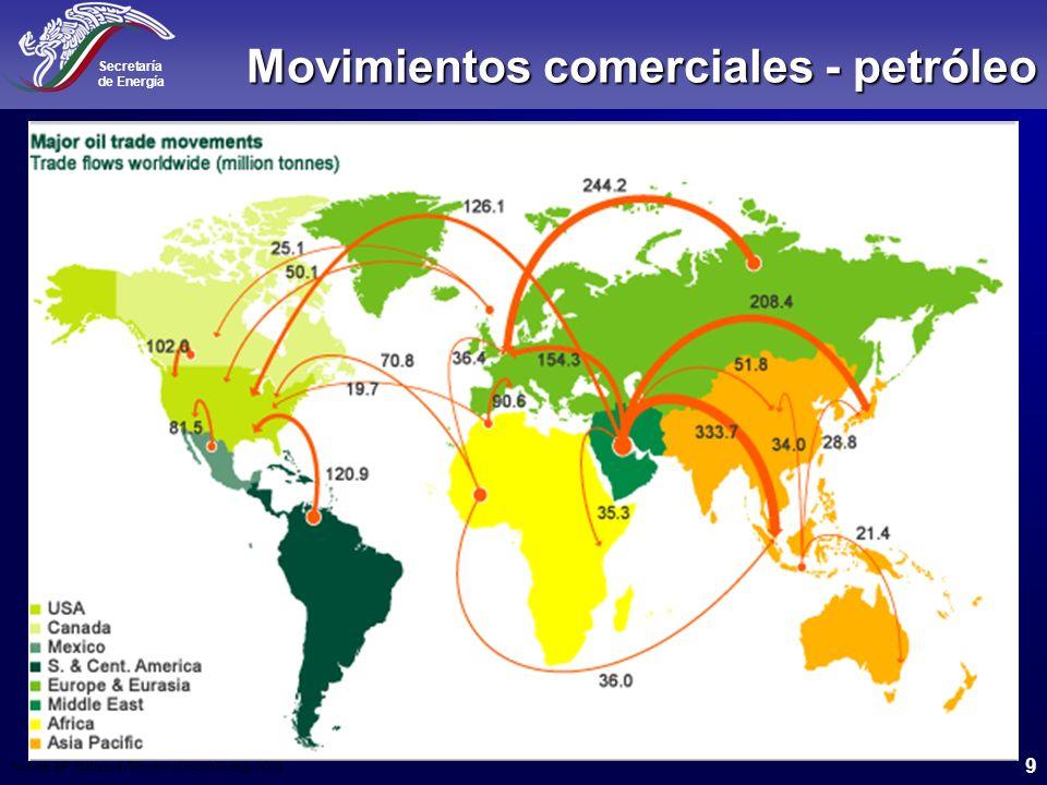 Secretaría de Energía 10 Movimientos comerciales – gas natural Fuente: BP Statistical Review of World Energy 2003