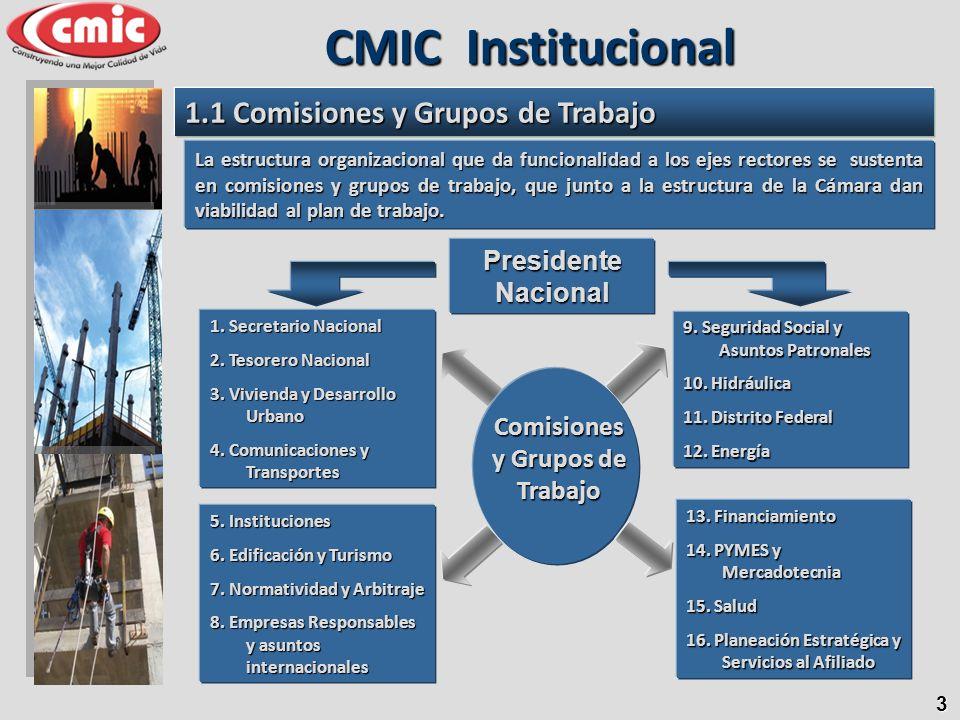 1.1 Comisiones y Grupos de Trabajo CMIC Institucional Comisiones y Grupos de Trabajo 1. Secretario Nacional 2. Tesorero Nacional 3. Vivienda y Desarro