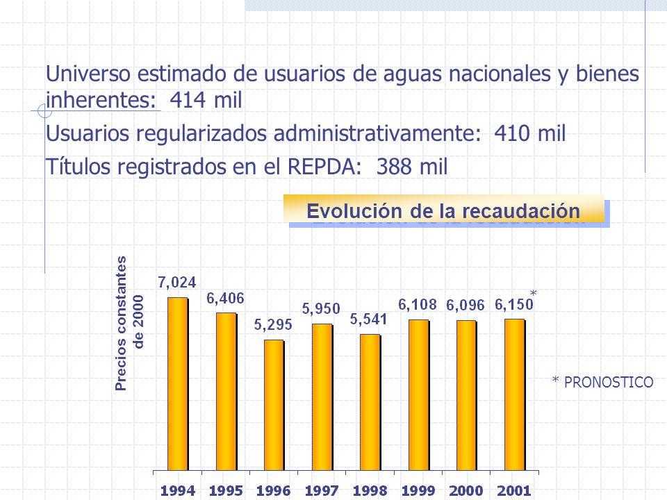 Universo estimado de usuarios de aguas nacionales y bienes inherentes: 414 mil Usuarios regularizados administrativamente: 410 mil Títulos registrados en el REPDA: 388 mil Evolución de la recaudación Precios constantes de 2000 * PRONOSTICO *