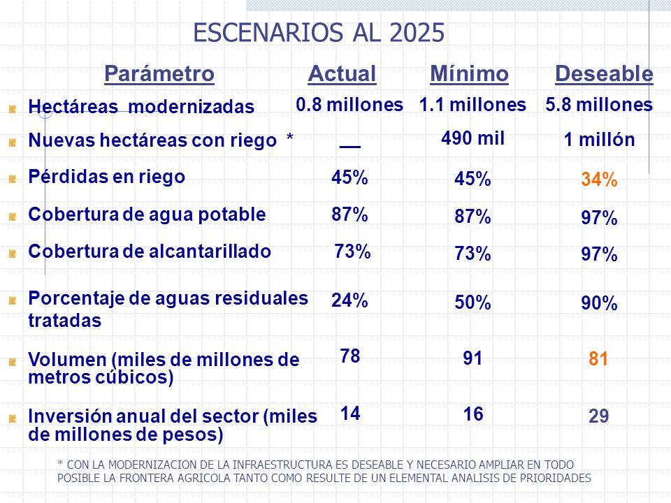 ESCENARIOS AL 2025 Hectáreas modernizadas Nuevas hectáreas con riego * Pérdidas en riego Cobertura de agua potable Cobertura de alcantarillado Porcentaje de aguas residuales tratadas Volumen (miles de millones de metros cúbicos) Inversión anual del sector (miles de millones de pesos) ParámetroDeseable 1.1 millones 490 mil 45% 87% 73% 50% 91 16 5.8 millones 1 millón 34% 97% 90% 81 29 MínimoActual 0.8 millones __ 45% 87% 73% 24% 78 14 * CON LA MODERNIZACION DE LA INFRAESTRUCTURA ES DESEABLE Y NECESARIO AMPLIAR EN TODO POSIBLE LA FRONTERA AGRICOLA TANTO COMO RESULTE DE UN ELEMENTAL ANALISIS DE PRIORIDADES