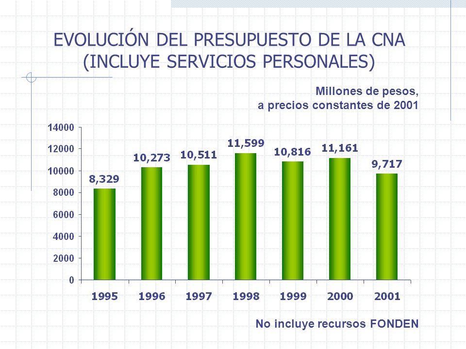 EVOLUCIÓN DEL PRESUPUESTO DE LA CNA (INCLUYE SERVICIOS PERSONALES) Millones de pesos, a precios constantes de 2001 No incluye recursos FONDEN