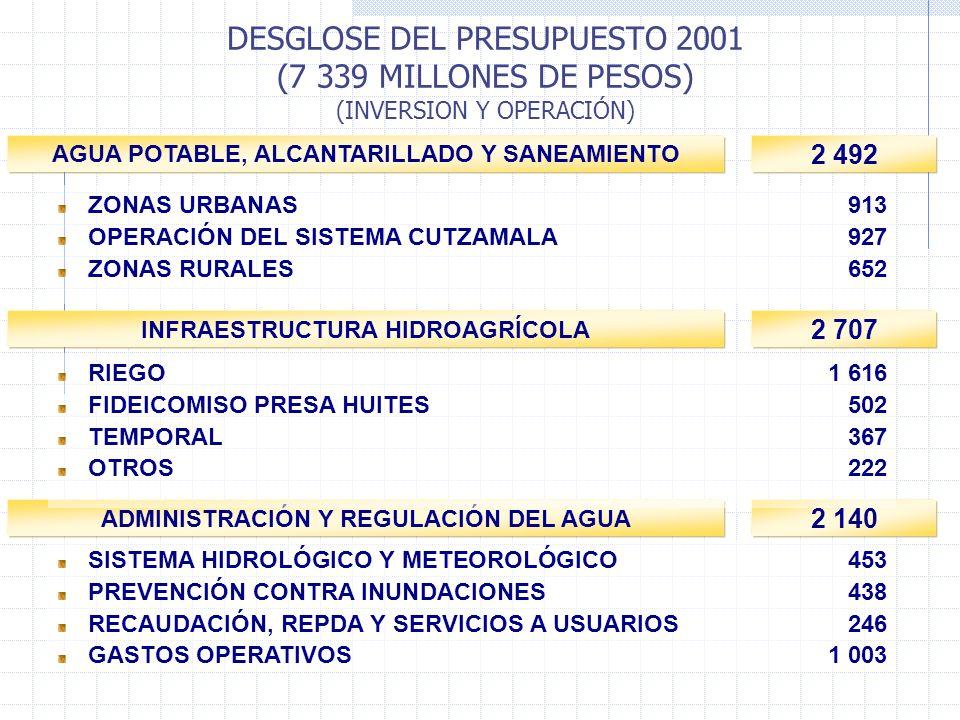 DESGLOSE DEL PRESUPUESTO 2001 (7 339 MILLONES DE PESOS) (INVERSION Y OPERACIÓN) AGUA POTABLE, ALCANTARILLADO Y SANEAMIENTO INFRAESTRUCTURA HIDROAGRÍCOLA ADMINISTRACIÓN Y REGULACIÓN DEL AGUA 2 492 2 707 2 140 ZONAS URBANAS 913 OPERACIÓN DEL SISTEMA CUTZAMALA927 ZONAS RURALES652 RIEGO1 616 FIDEICOMISO PRESA HUITES502 TEMPORAL367 OTROS222 SISTEMA HIDROLÓGICO Y METEOROLÓGICO453 PREVENCIÓN CONTRA INUNDACIONES438 RECAUDACIÓN, REPDA Y SERVICIOS A USUARIOS246 GASTOS OPERATIVOS1 003