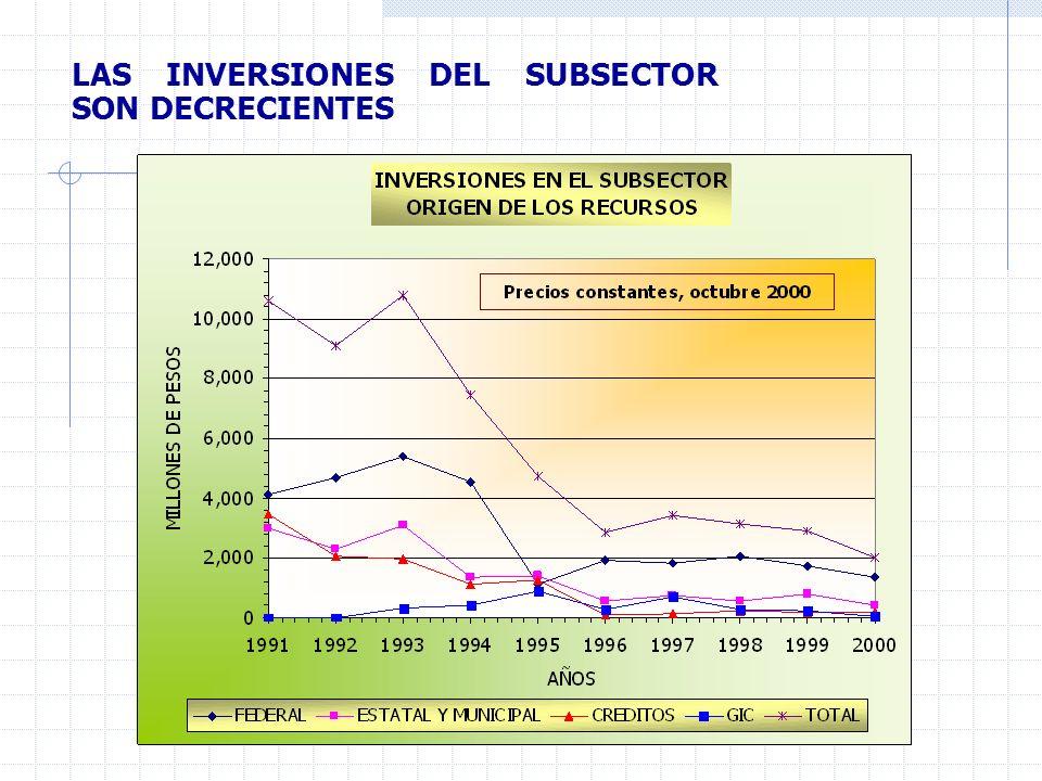 LAS INVERSIONES DEL SUBSECTOR SON DECRECIENTES