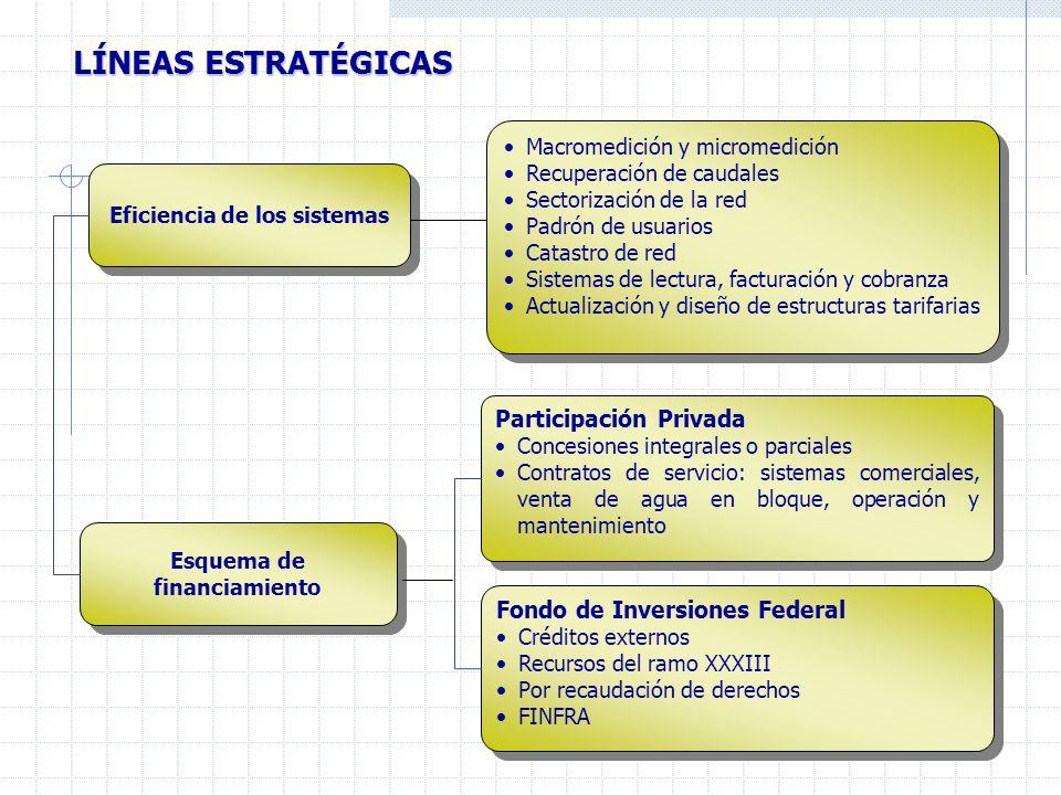 LÍNEAS ESTRATÉGICAS Esquema de financiamiento Eficiencia de los sistemas Participación Privada Concesiones integrales o parciales Contratos de servici