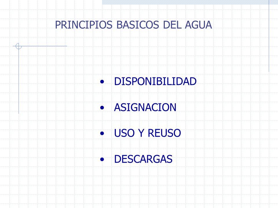 DISPONIBILIDAD ASIGNACION USO Y REUSO DESCARGAS PRINCIPIOS BASICOS DEL AGUA