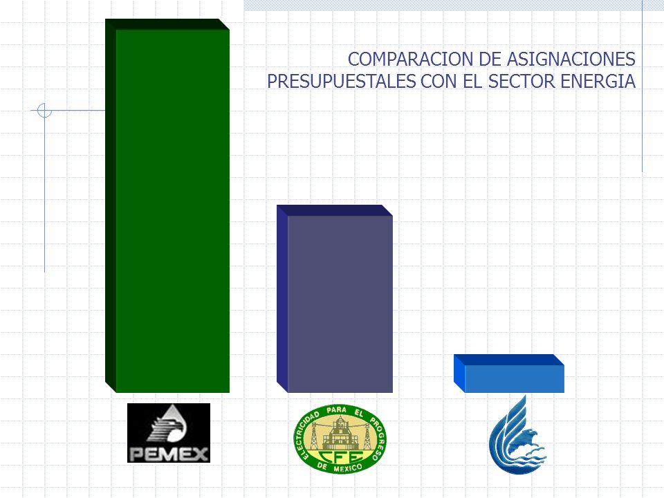 COMPARACION DE ASIGNACIONES PRESUPUESTALES CON EL SECTOR ENERGIA