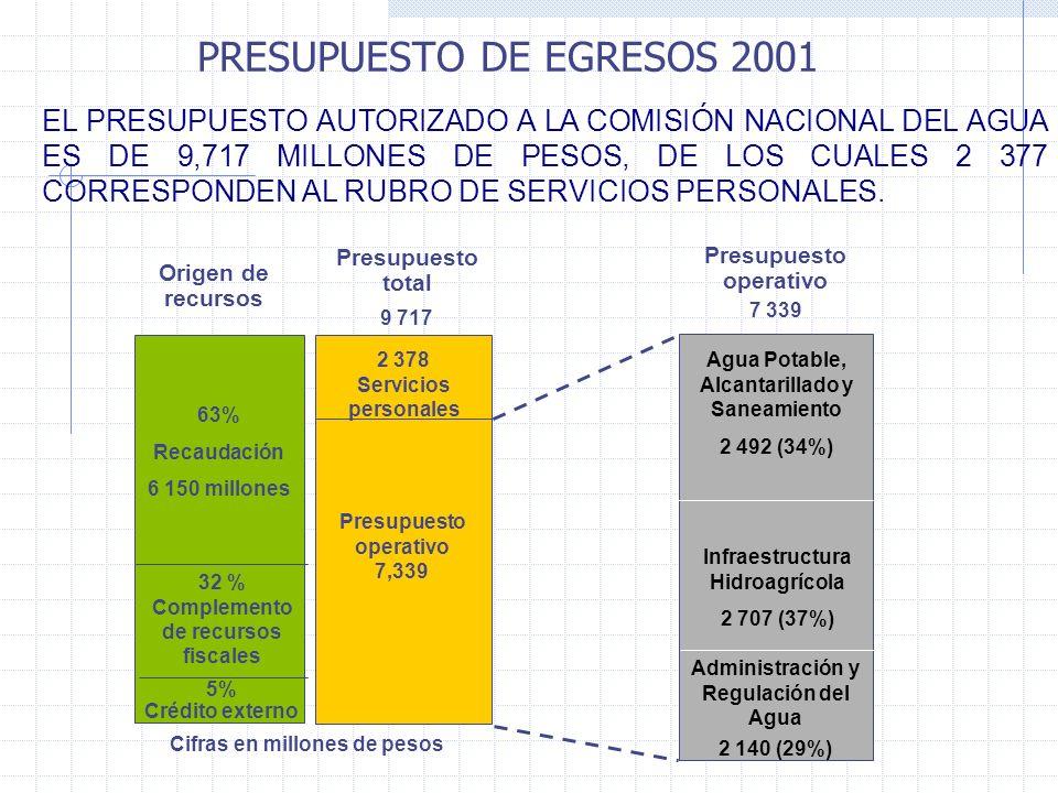 PRESUPUESTO DE EGRESOS 2001 EL PRESUPUESTO AUTORIZADO A LA COMISIÓN NACIONAL DEL AGUA ES DE 9,717 MILLONES DE PESOS, DE LOS CUALES 2 377 CORRESPONDEN AL RUBRO DE SERVICIOS PERSONALES.
