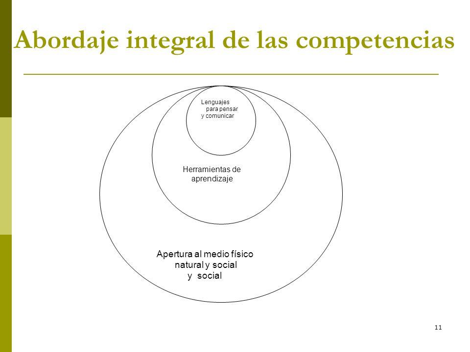 11 Abordaje integral de las competencias Apertura al medio físico natural y social y social Herramientas de aprendizaje Lenguajes para pensar y comuni