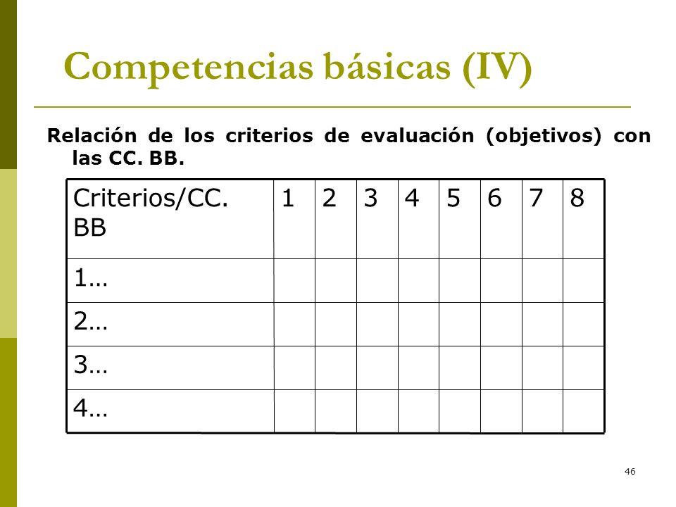 46 Competencias básicas (IV) Relación de los criterios de evaluación (objetivos) con las CC. BB. 4… 3… 2… 1… 87654321Criterios/CC. BB